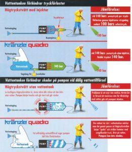 vattentanken förhindrar tryckförlust